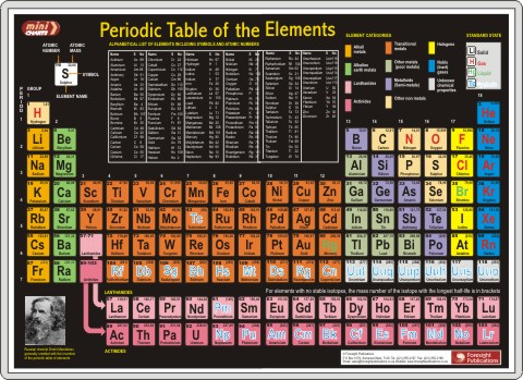 Periodic table with names symbols atomic mass and number periodic table of the elements minichart urtaz Gallery